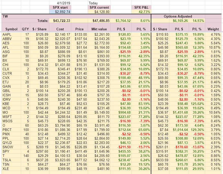 TW Account holdings week 14