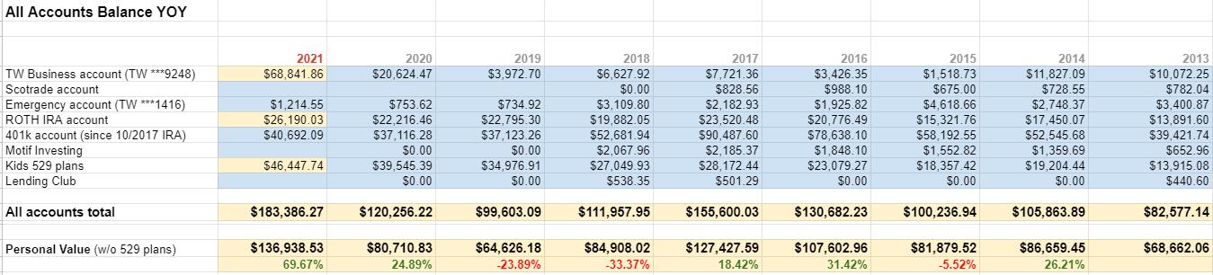 Accounts growth