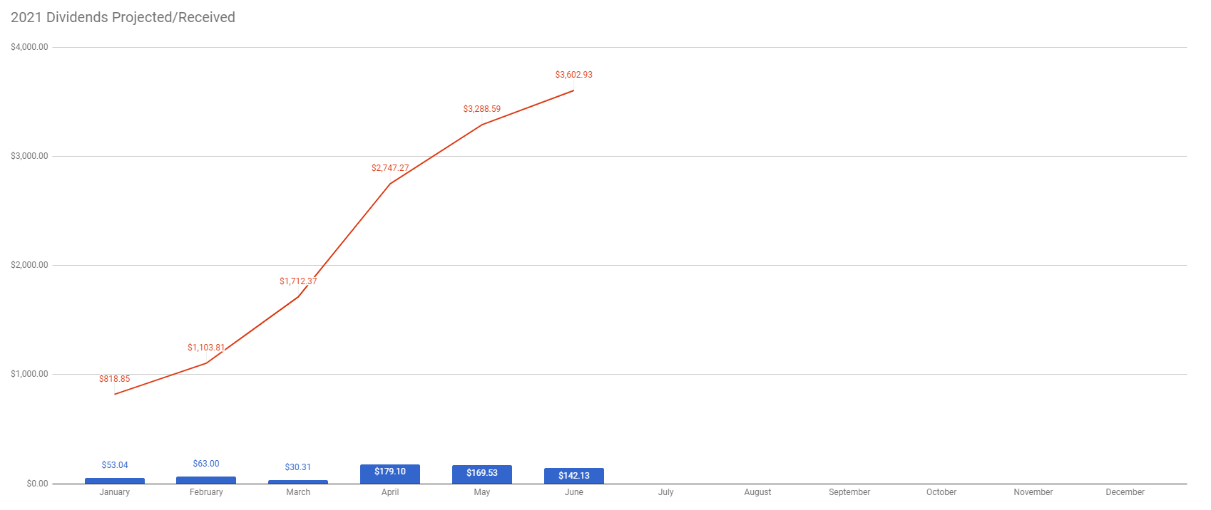 TW Received vs Future Dividends week 25