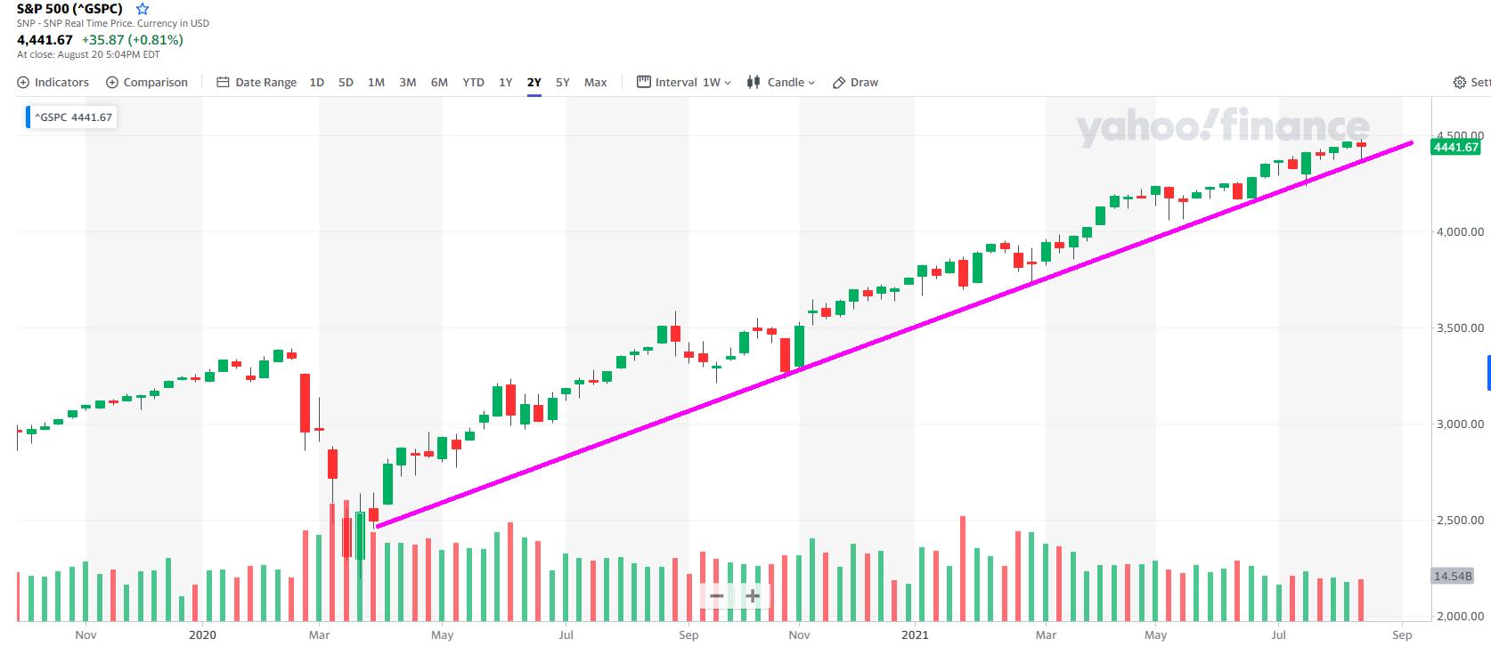 Market Outlook week 33