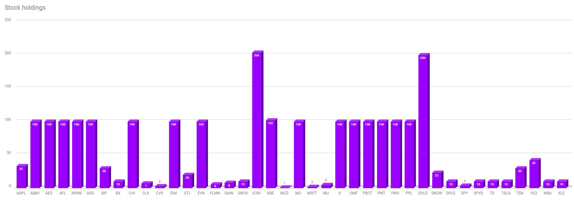 Stock holdings week 33