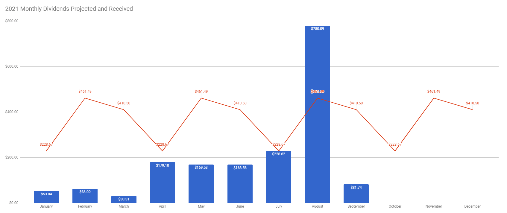 TW Received vs Future Dividends week 37