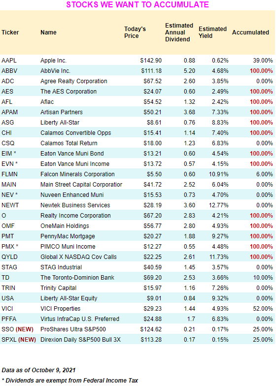 October 2021 dividend growth stocks