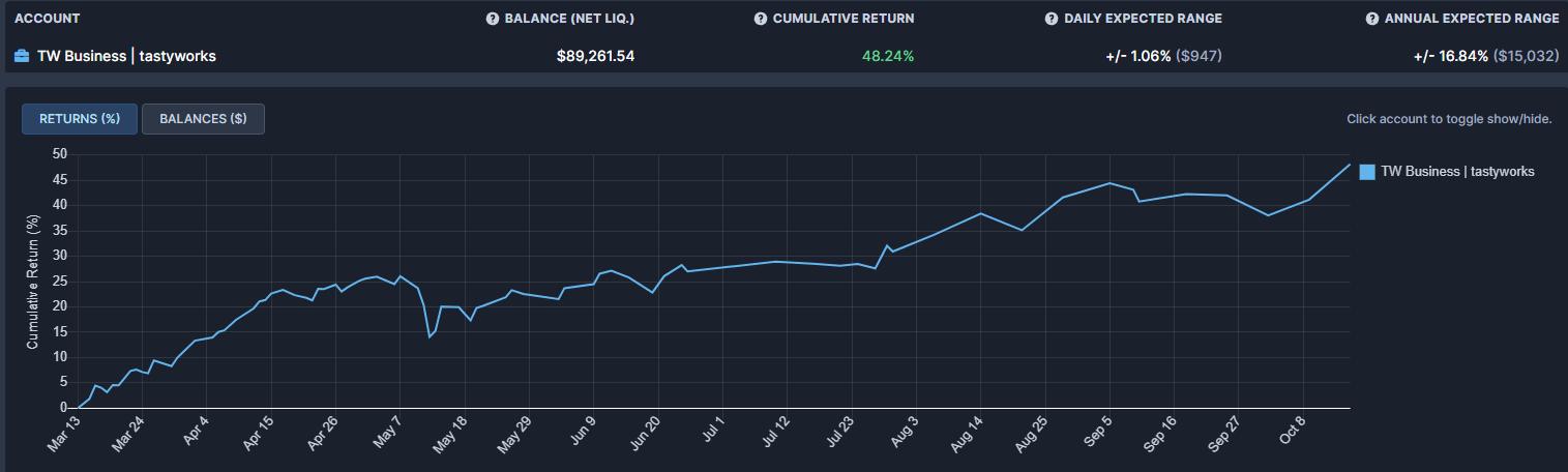 TW cumulative return wk 41