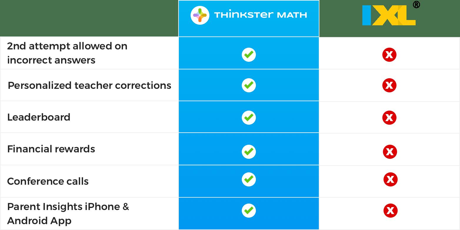 Ixl Math Worksheets