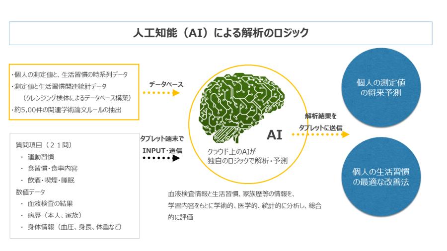 経済産業省は人工知能(AI)による予防医療システムの実用化に乗り出す。