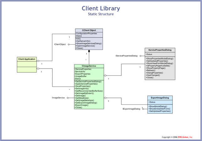 Client Library Object Model Diagram