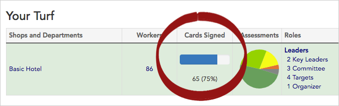 This user's **turf panel** includes a calculated column with a **progress bar** for signed cards at the Basic Hotel. It also shows that of 86 workers, a total of **65** cards (or **75%**) have been signed.