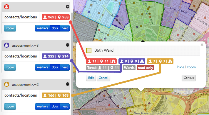 Search summaries give tallies for just the contacts *within* the selected shape. **Red** shows *everyone in our project*. (There are 11 people in the **6th Ward shape**.) **Purple** shows the results of a search for people who have *assessments <= 3*. (9 people) **Yellow** shows the results of a search for people who have *assessments <= 2*. (7 people)