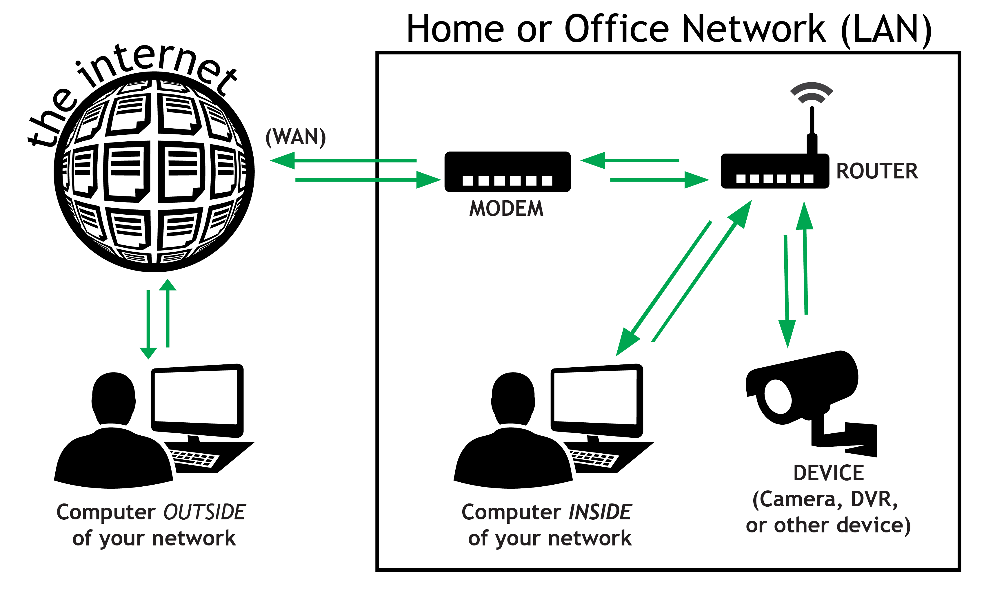Using Wireless Router Lan Diagram