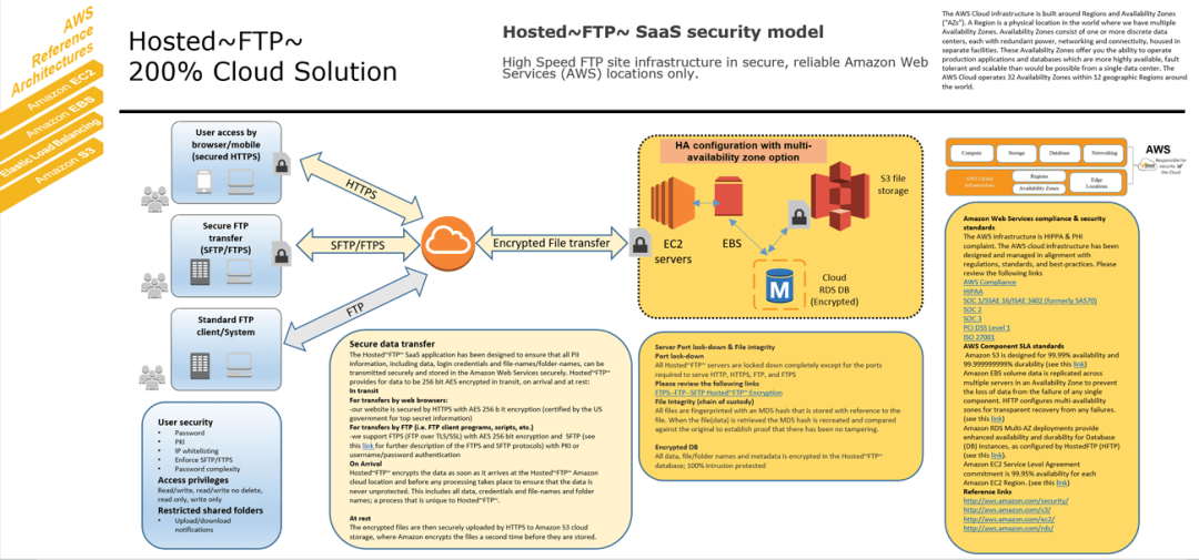 hosted ftp security model