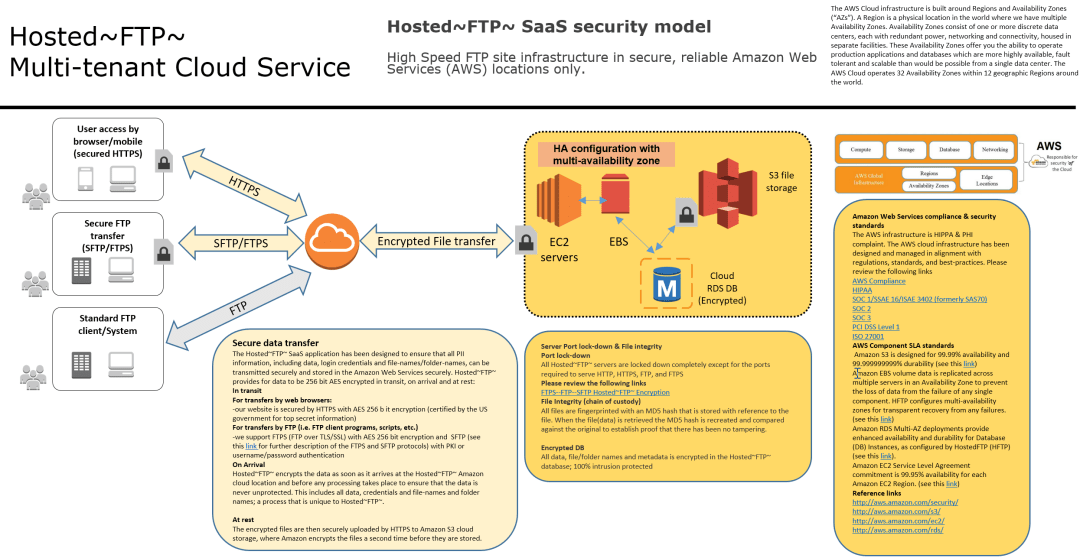 Security Model overview