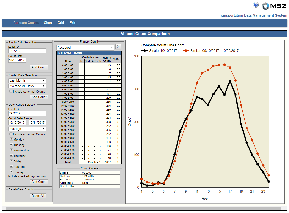 Ms2 Help Compare Count Graph Detailed