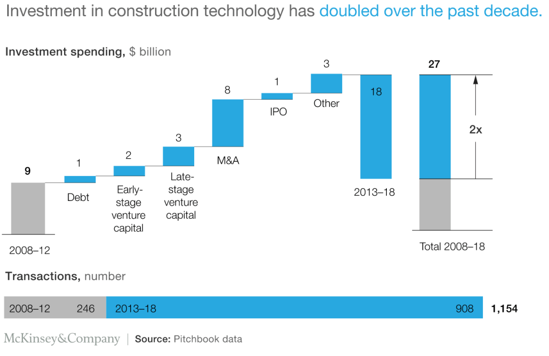 graph of the surge in construction technology investment