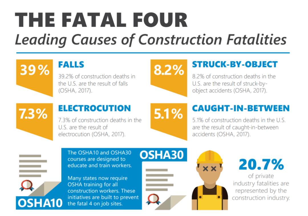 OSHA's Fatal Four Graphic
