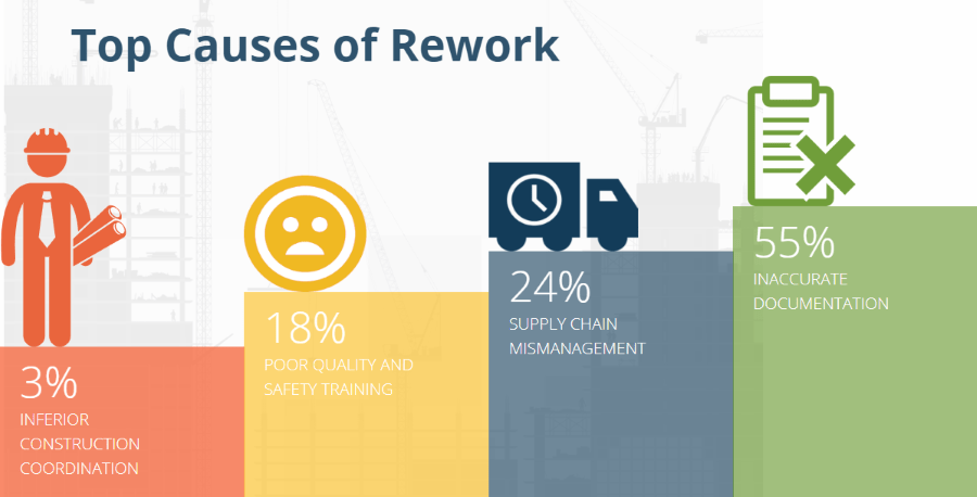 graphic of the Top-Causes-of-Construction-Rework
