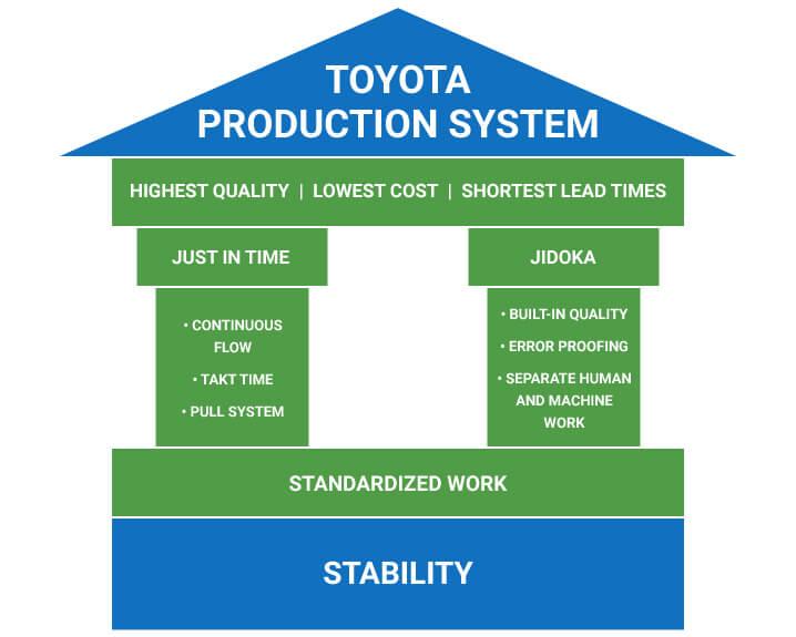 toyota's lean construction model