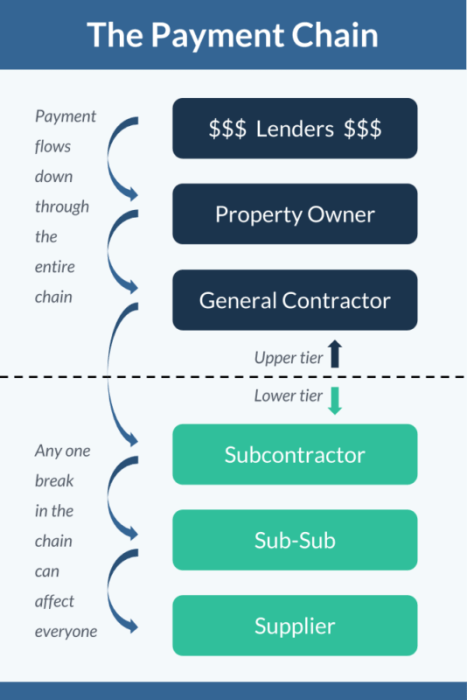 general contractor payment structure