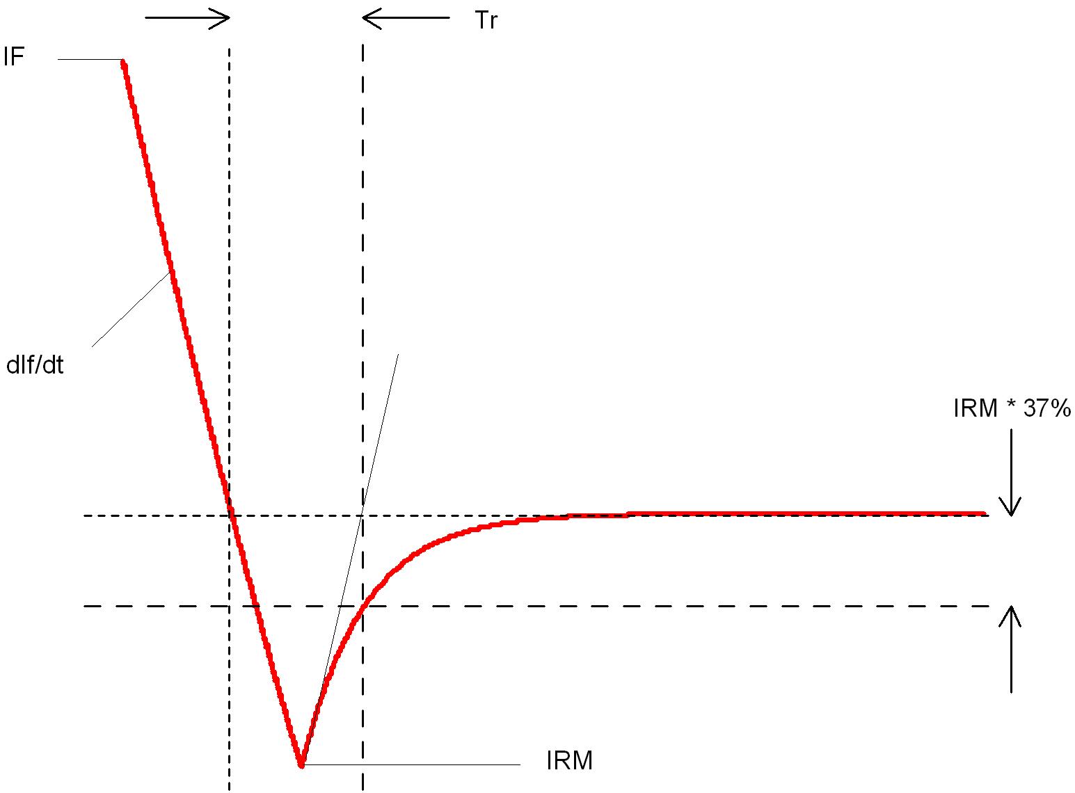 User Manual Creating Models