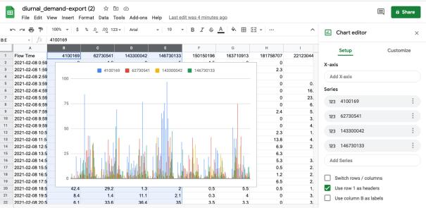 Diurnal Export chart example