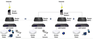 White Paper: Using VLANs with EnGenius APs and Switches – Help Center | EnGenius