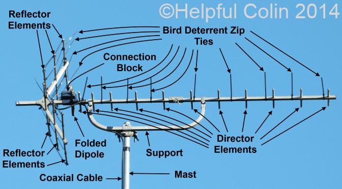 Keeping Birds Off TV Aerials