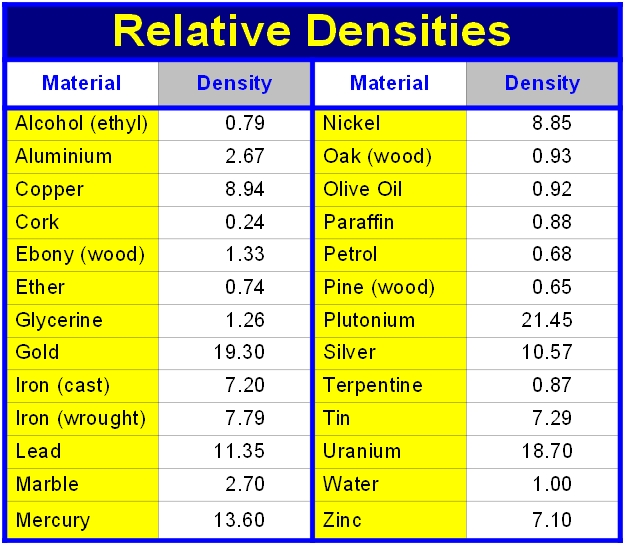 Relative Densities