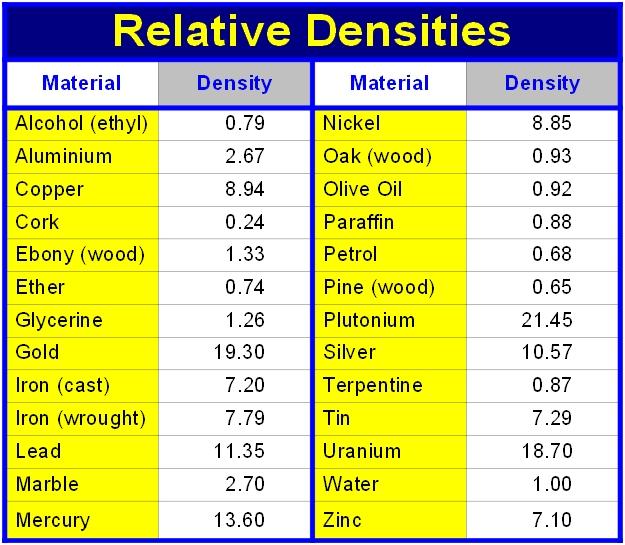 Relative Densities