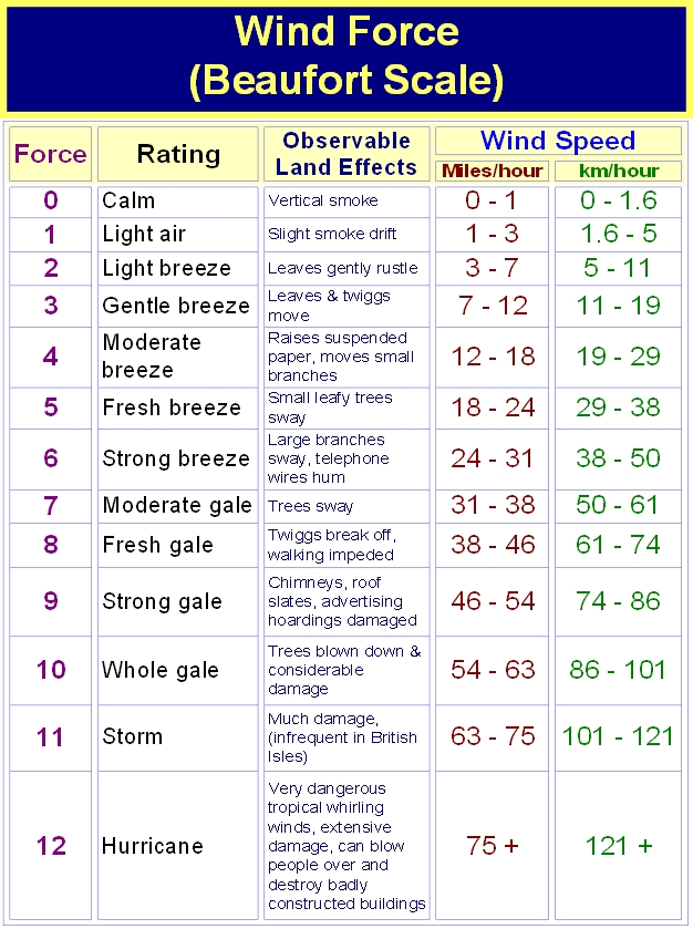 Wind Force
