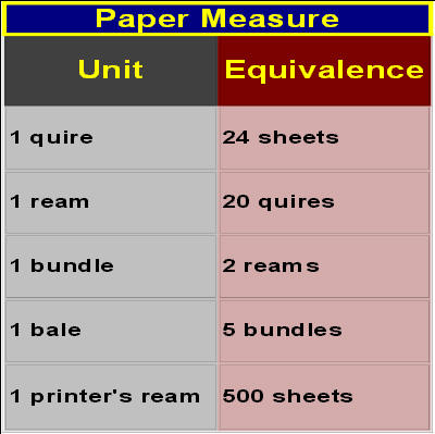 Paper Sizes & Measures 3