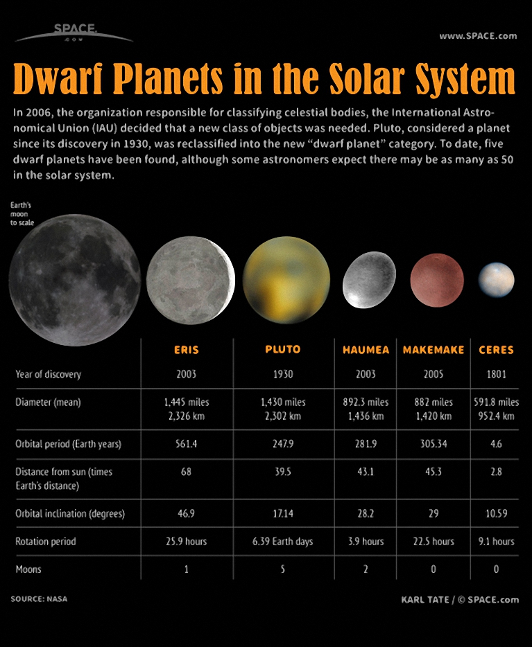which dwarf planets have moons - 767×934