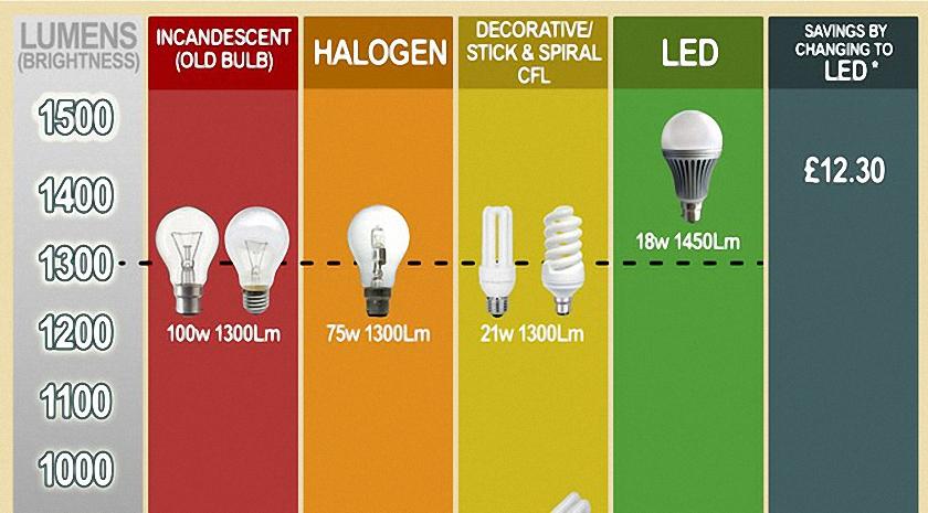 lighting charts