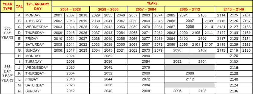 Table showing Calendar to Year relationship from 2001 to 2140.