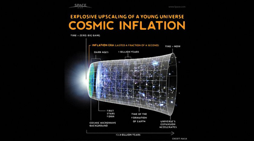 Cosmic Inflation and Expansion of The Universe