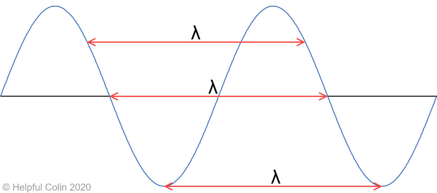 On a graph wavelength λ is measured between similar points on adjacent waves.