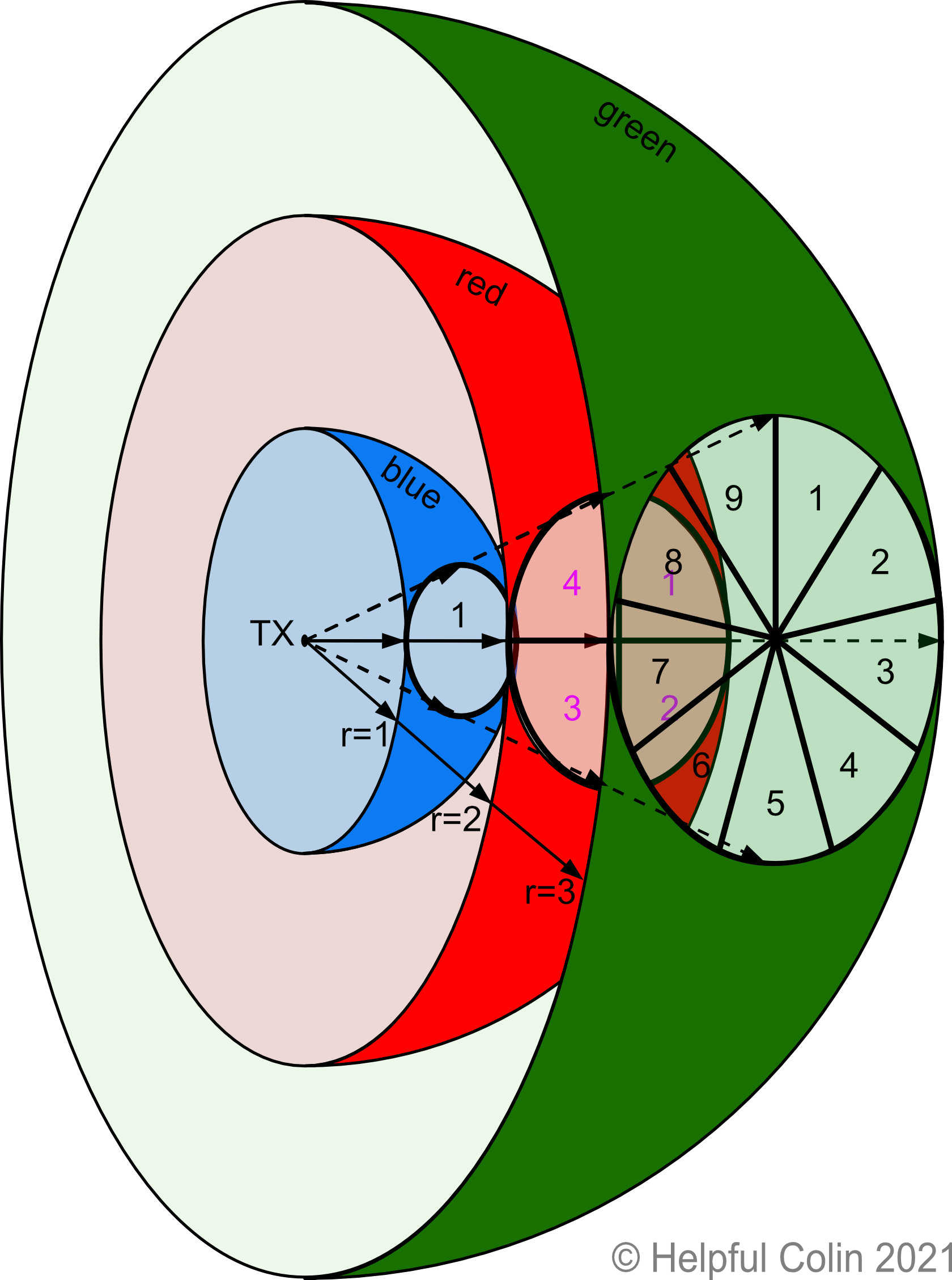 Distribution of Radio Wave Power over distance using a conical beam.