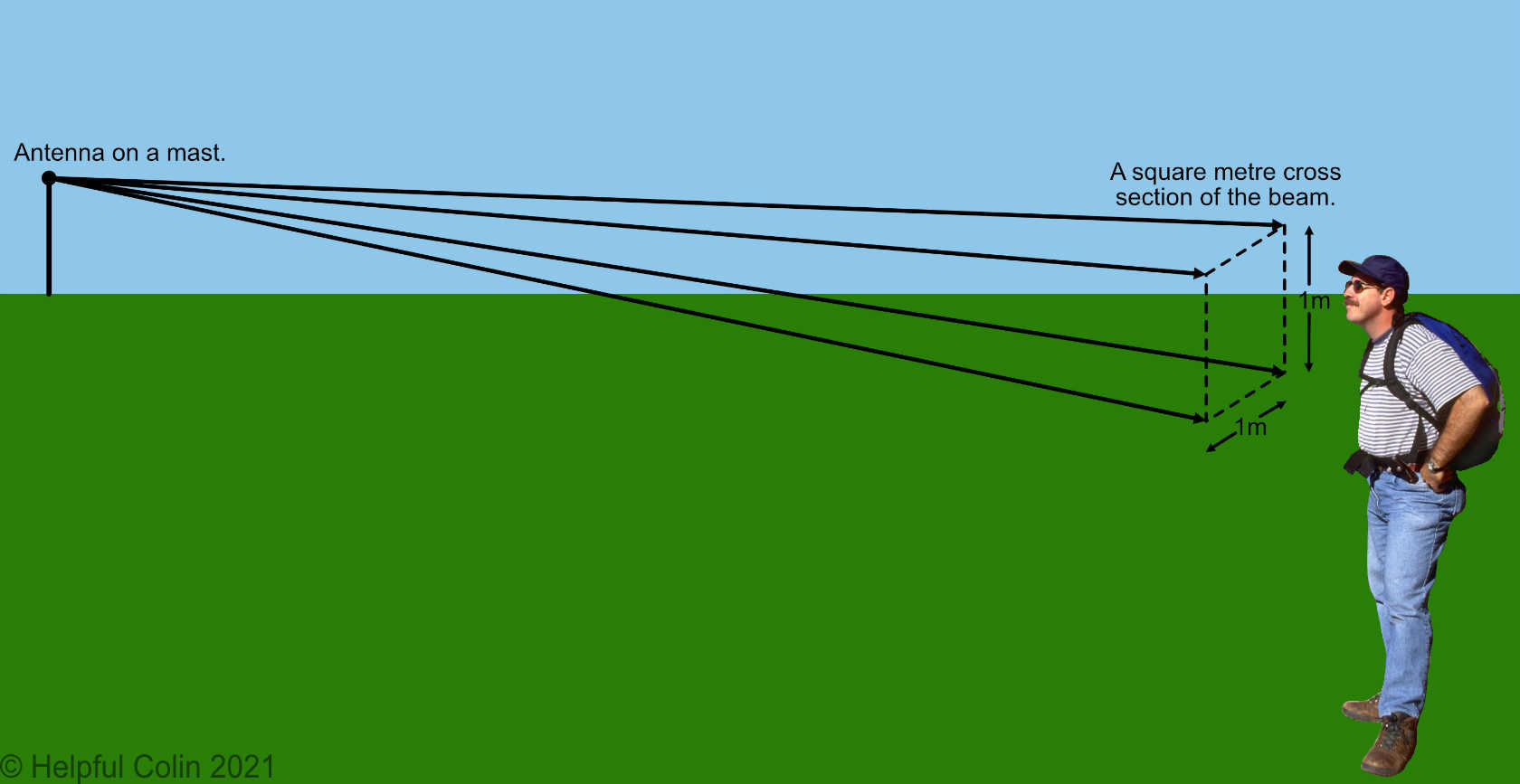 An example of a square metre of space/air through which an amount of power passes.