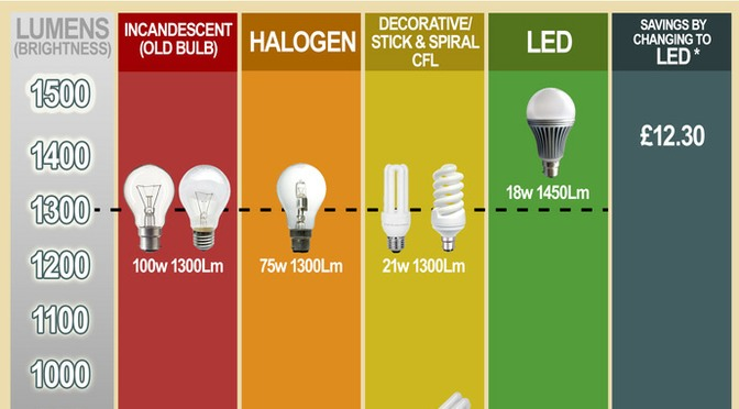 Lighting Charts – Which Lamp Do I Need?