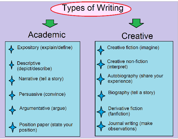 types of creative writing styles Types of writing for children so you want to write for children, but you are not sure what they like to read well, you are in luck, because children like to read.