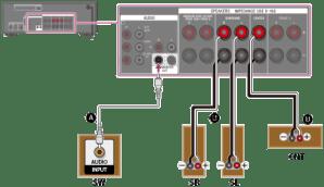 Guide d'aide | Raccordement d'un système d'enceintes 51 canaux avec une connexion de bi