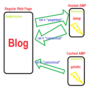 how amp works
