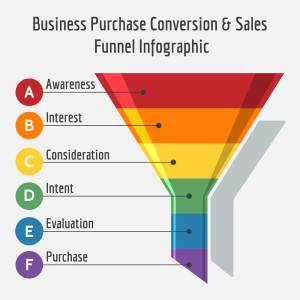 sales funnel and process How to Create The Perfect Sales Funnel
