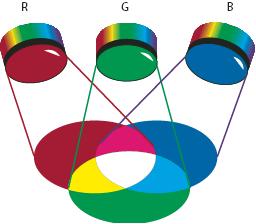 Colores aditivos (RGB)