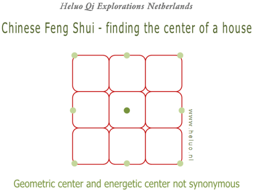 chinese feng shui finding the center of a house plus