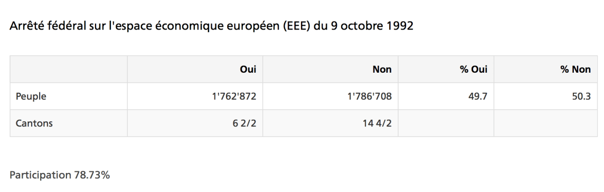 Votation du 9 octobre 1992