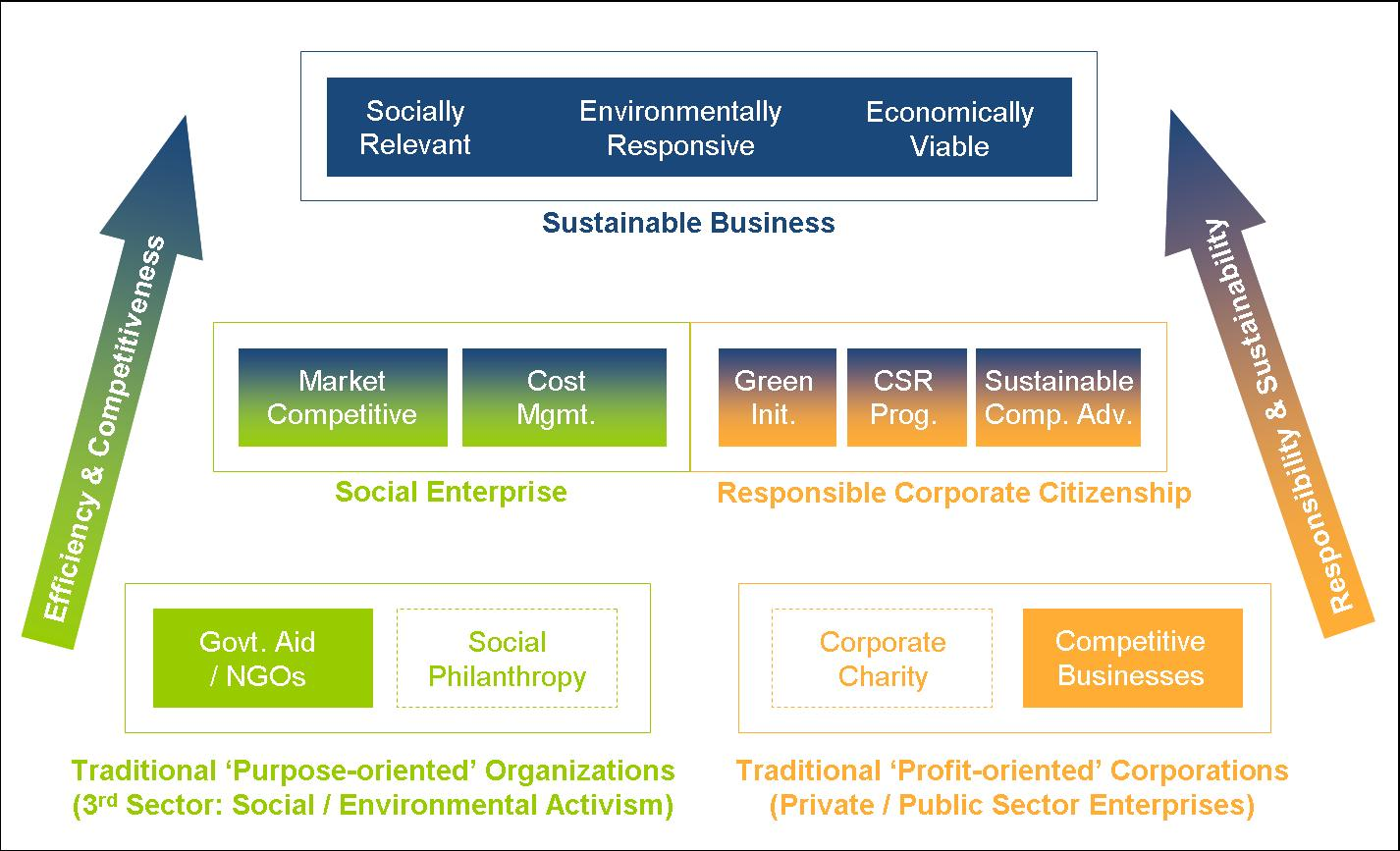 HPA - Evolution of Sustainable Business