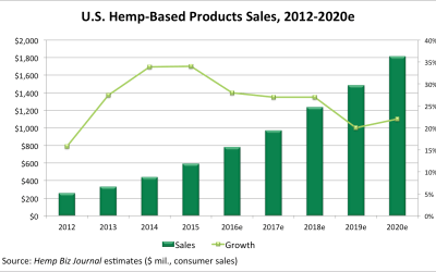 Economics of the U.S. Hemp Industry