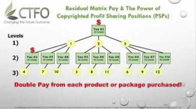 CTFO CBD Oil Hemp Oil Business PayPlan Presentation