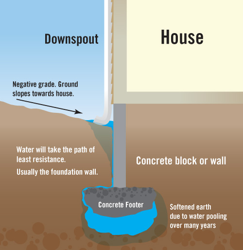 water in your house diagram