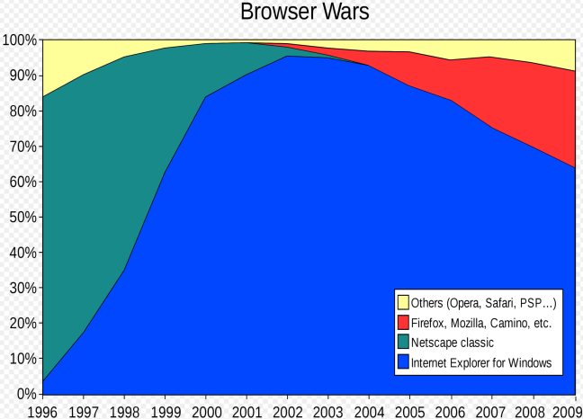 Graphik Browser Wars, Von Wereon - Image:Browser Wars.png, CC BY-SA 3.0, https://commons.wikimedia.org/w/index.php?curid=1128061